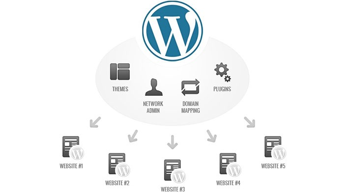 How to keep wp-content directory of WordPress site safe